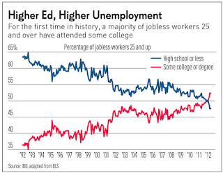 Return On Investment Of Higher EducationIn Two Simple Charts - college unemployment chart