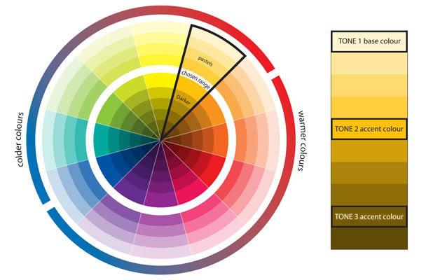 сторонах цветового круга.