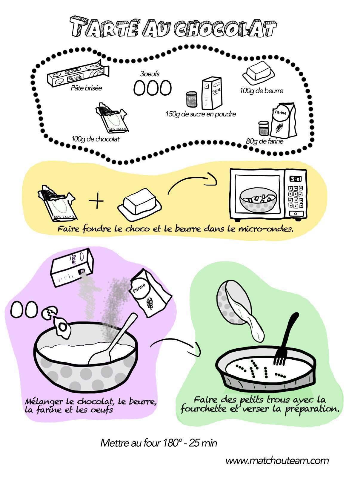 recette illustrée tarte au chocolat