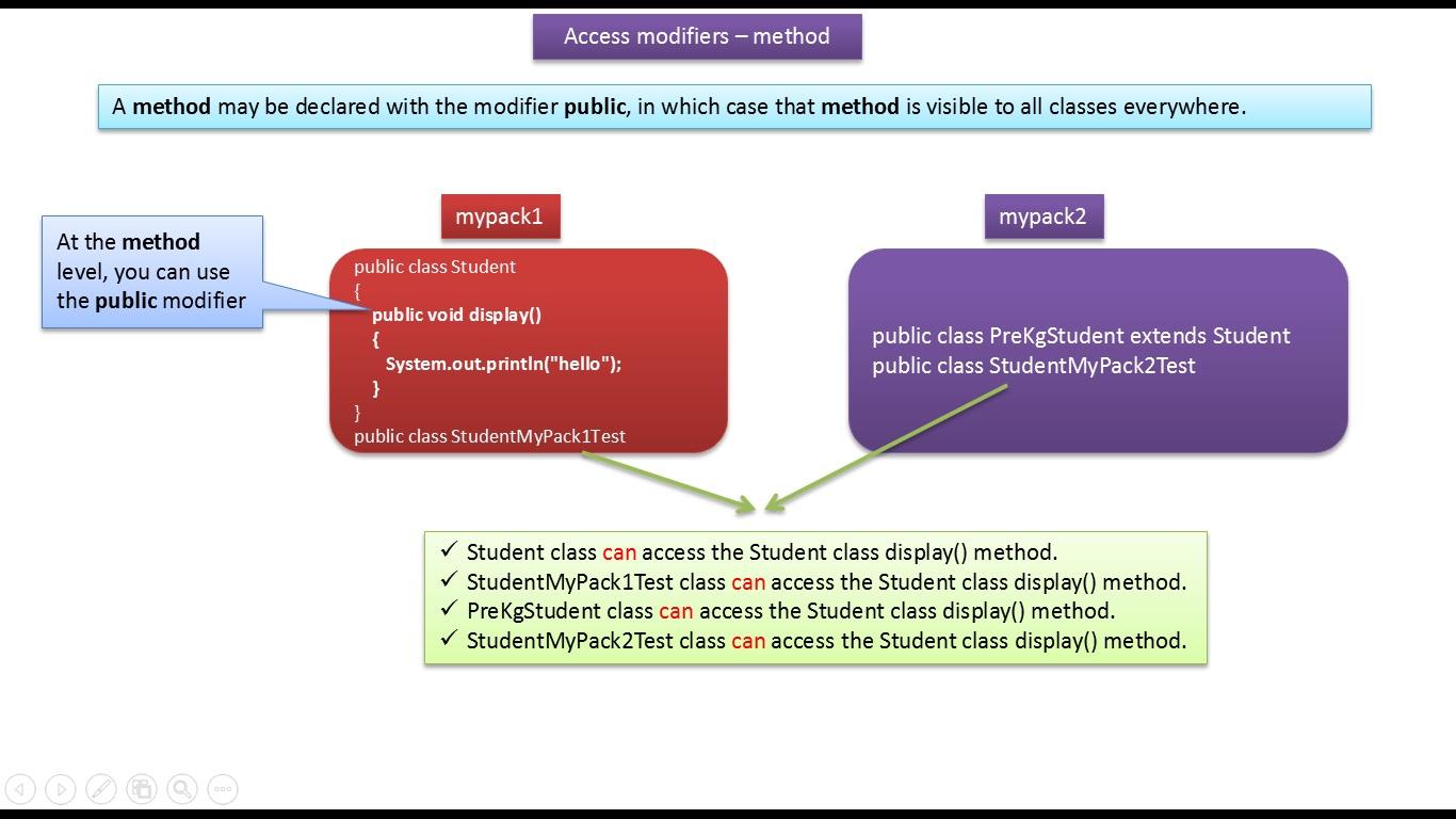JAVA EE: Java Tutorial : Java Access modifiers (method)