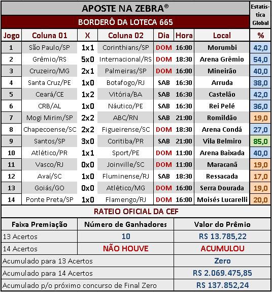 LOTECA 665 - RATEIO OFICIAL