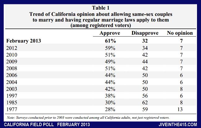 Table 1 California Field Poll February 2013 same-sex marriage poll
