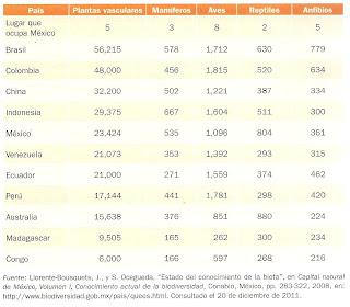 Posición de México con respecto a otros países megadiversos. Lugar que ocupa México Brasil Colombia China Indonesia México Venezuela Ecuador Perú Australia Madagascar Congo