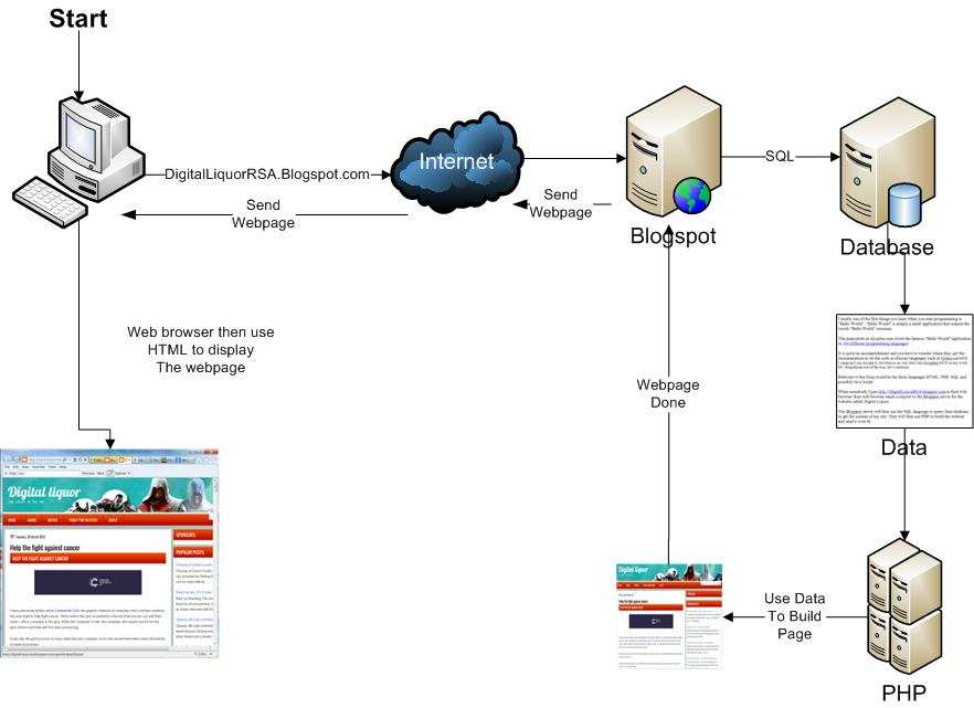 How a web request flows through the Internet.
