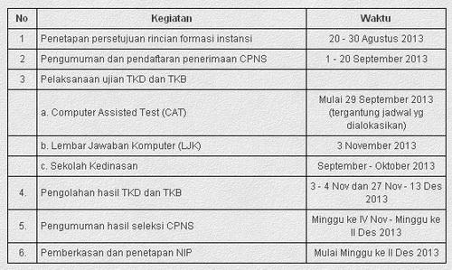 Jadwal Ujian Seleksi CPNS 2013