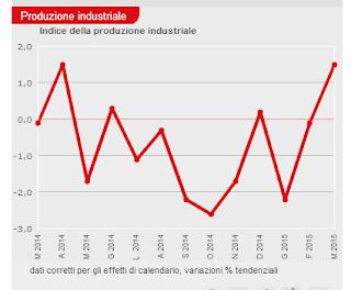 Ultime economia italiana: previsioni per il futuro