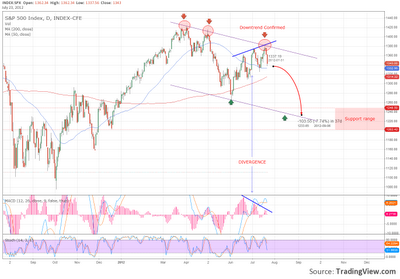 S&P downtrend confirmation