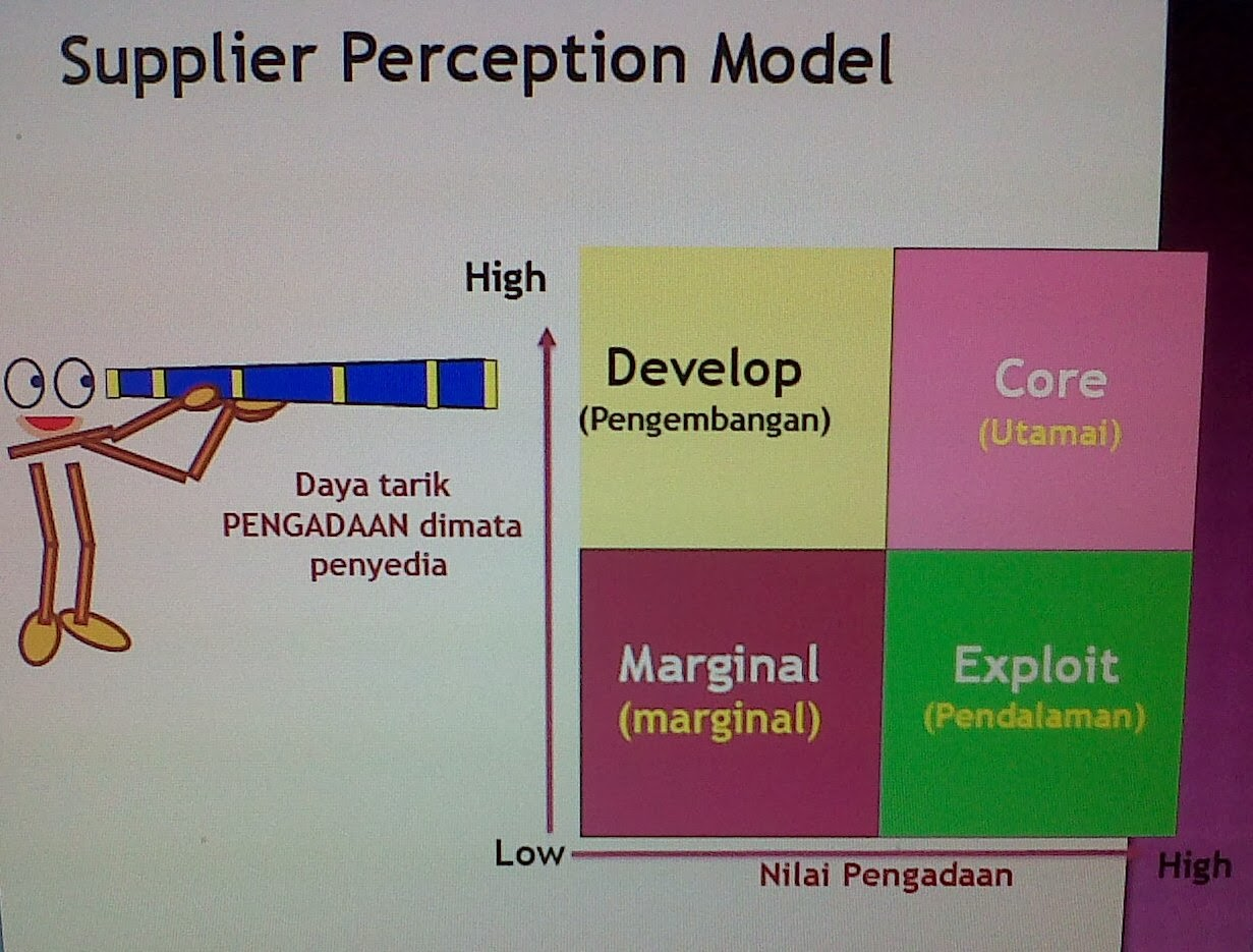 Hasil gambar untuk supply positioning dan supply perception