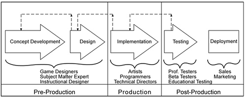 Compiled For You Video Game Development Process - Video game design document example
