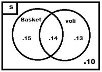Welcome to my blog mengerjakan soal himpunan diagram venn dan banyaknya siswa yang gemar bermain basket dan voli ada 14 orang contoh soal 2 ccuart Image collections