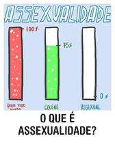 O que é assexualidade?
