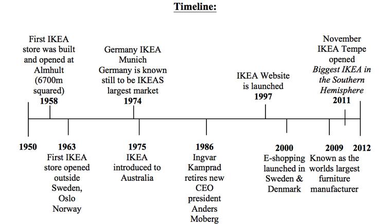 Furniture Design History Timeline lorraine: ikea
