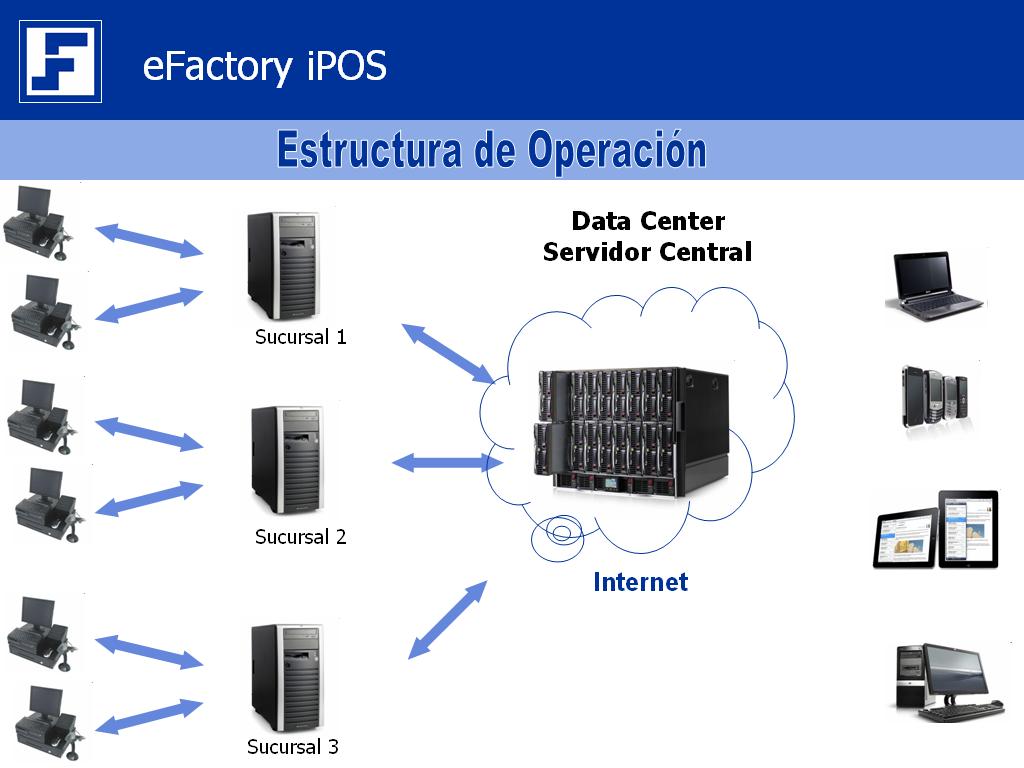 Punto de Venta Web iPOS - eFactory ERP/CR; Software Web para el Cloud Computing