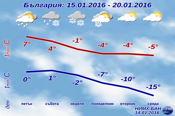 Седмична Прогноза за времето от 15 януари 2016 до 20 януари 2016
