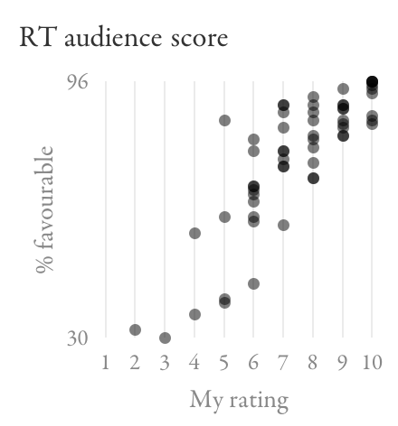 Scatter plot comparing Rotten Tomatoes audience score to my ratings