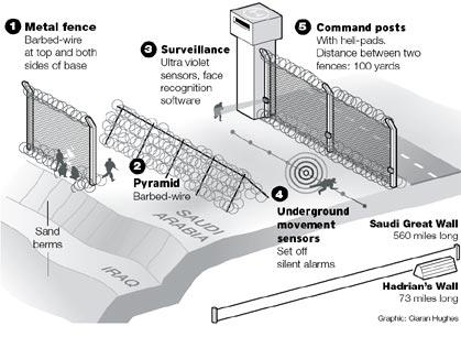 Laboratoire Urbanisme Insurrectionnel Murs Et Checkpoint