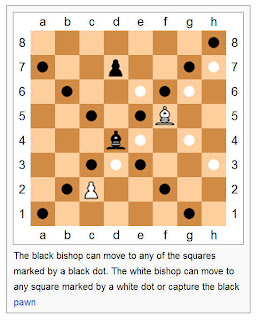 Chess Bishop's movements