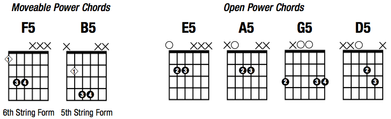guitar power tab: