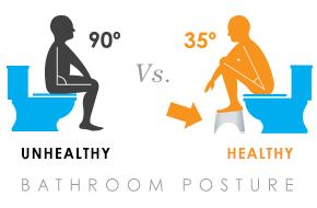 posisi buang air yang sehat