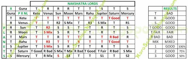 Horoscience, Karthik Rajendran, Horoscope