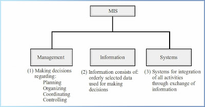 management information systems in decision making management essay Management information systems can help you make valid decisions by providing accurate and up-to-date information and performing analytic functions you have to make sure the management.