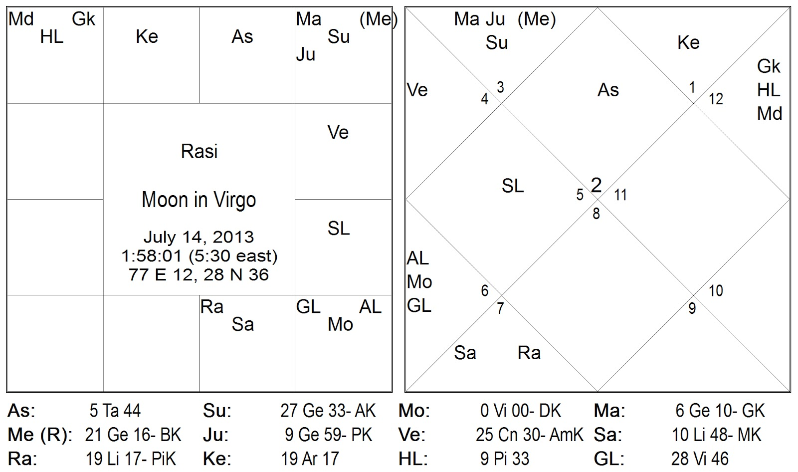 professional vedic hindu indian astrology consulting may see http planetarytransformation blogspot in 2006 08 choose chart analysis you want html