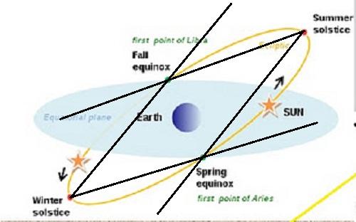 взять точку солнцестояния