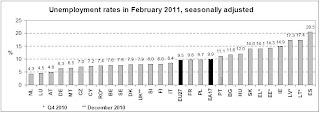 tasa de desempleo en distintos paises en febrero 2011)