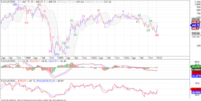 Tata Steel zigzag is over, unless its a different pattern, we are going up!