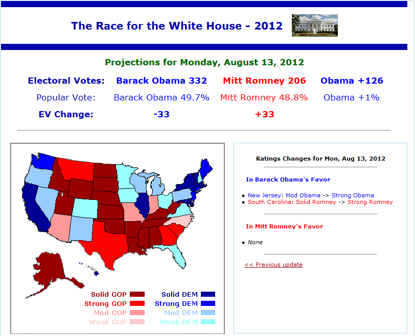 current election projections 270towincom is an interactive electoral college map for 2020 and a history of presidential elections in the united states since electoral votes are generally allocated on an all or none basis by state, the election of a us president is about winning the popular vote in enough states to achieve 270 electoral votes, a majority of the 538.