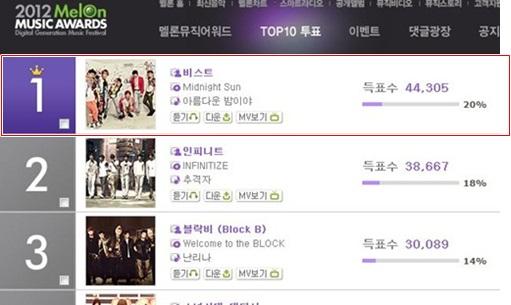 Top 3 2012 Melon Music Awards