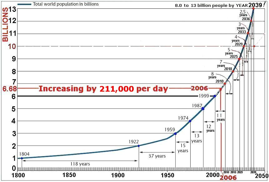 an overview of population growth in