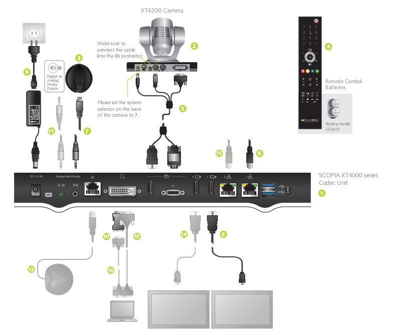 mô tả kết nối Radvision XT4200