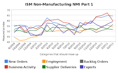 ISM Non-Manufacturing (UP)