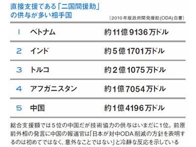 ODA 予算額 ランキング 日本 中国 ベトナム