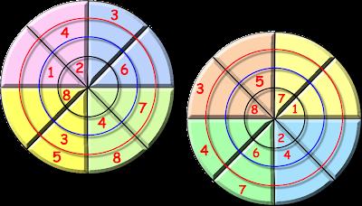 Sudoku, Sudoku Circular, Sudoku en Diana, Variante del Sudoku