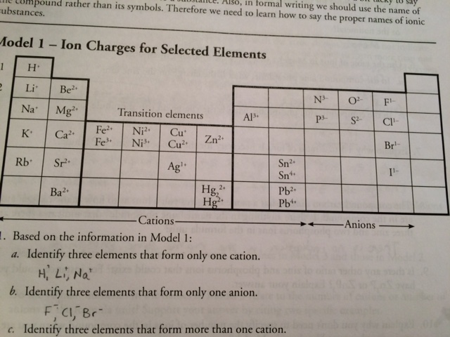 Rita hathaways chem 2 blog sg chem seventh post periodic table with selected element charges urtaz Choice Image