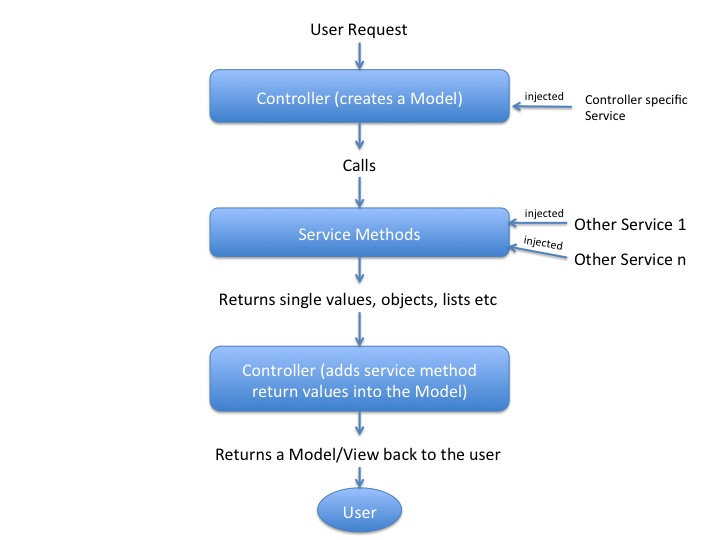 MVC Part 1 What is MVC Model view Controller Different Versions of MVC and Release Date - 2
