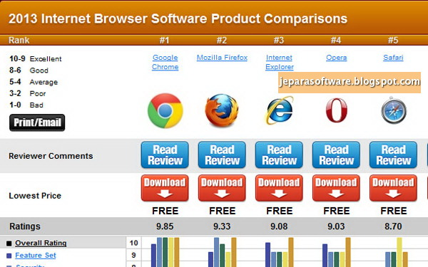 download web browser - browser internet - macam-macam browser internet