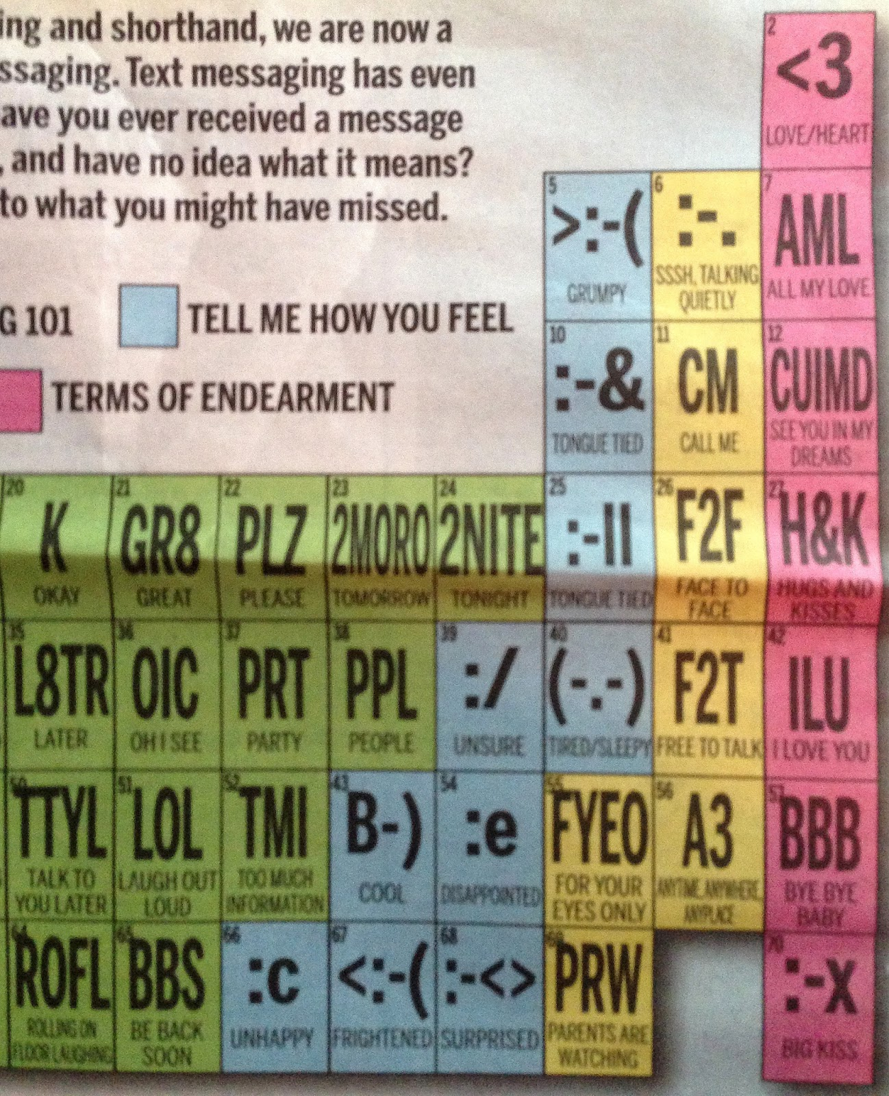 Guide glossary for texting communication abbreviations symbols pink terms of endearment yellow secret codes blue feelings biocorpaavc Gallery