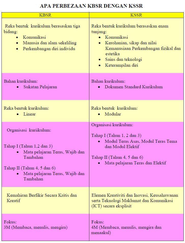 kbsr vs kssr (diambil pada 30/8/2011) sukatan kssr pendidikan jasmani tahun.