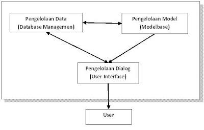 Komponen Sistem Pendukung Keputusan (SPK)