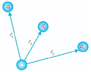 Potensial listrik bergantung pada muatan q1, q2, dan q3