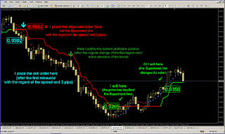 Andrew Forex System