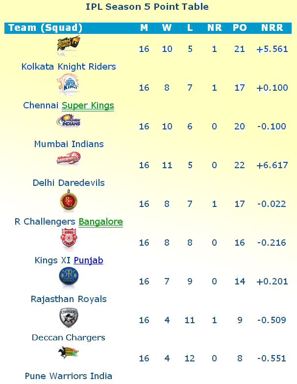IPL 5 2012 Point Table Wallpapers and IPL Teams Positions Points