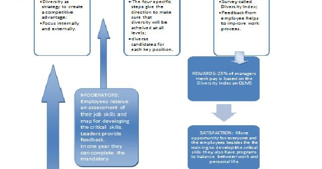 evaluate allstate's goal setting process Check out our top free essays on goal setting to help you write  allstate using the model for goal setting, evaluate allstate's goal-setting process.