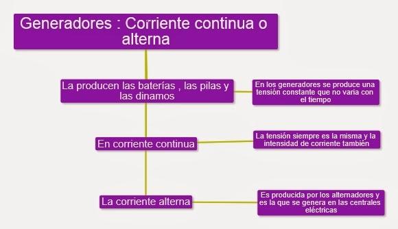 GENERADORES : CORRIENTE CONTINUA O ALTERNA | STEFII FIGUEROA