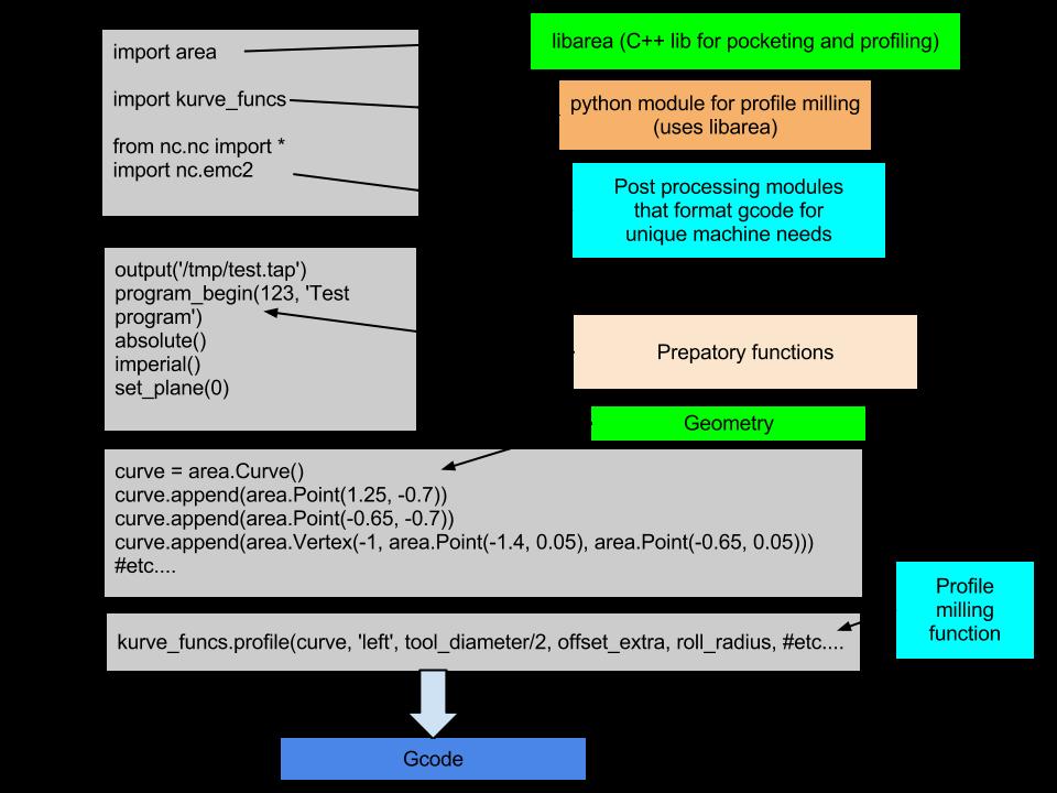 how to open python script in cedar