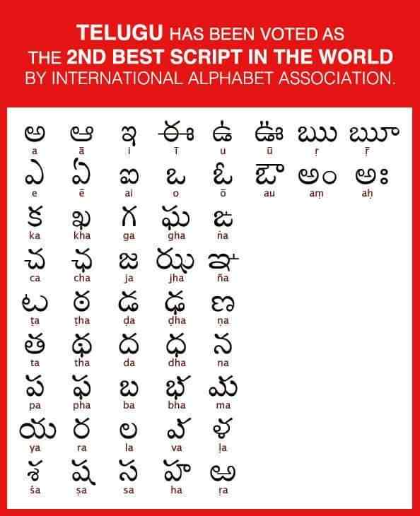 Worksheets Telugu Alphabets Chart telugu has been voted as the 2nd best script in world alphabets chart