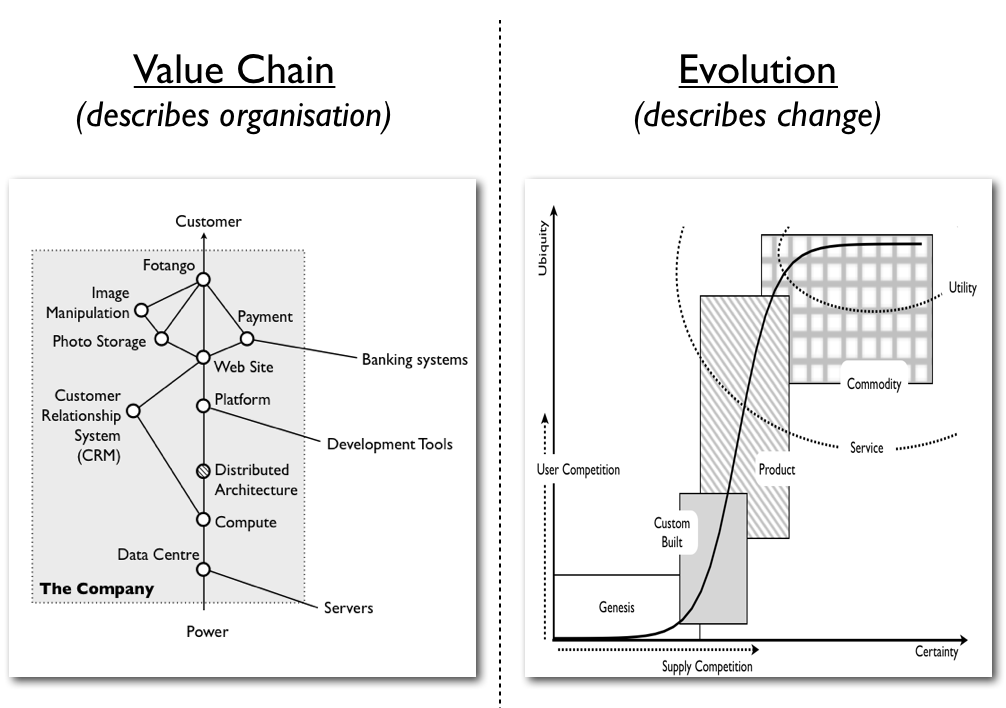 value chain mapping The value chain concept was introduced by management expert michael porter in his 1985 competitive advantage book porter indicated that companies optimize value when managing the flow of production and sales from inbound logistics to operations, outbound logistics, marketing and sales and.